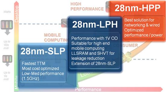 GlobalFoundries ya tiene listos los procesadores de 64 núcleos