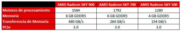 Radeon SKY Series-2