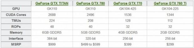 TITAN LE seria la GTX 780 2