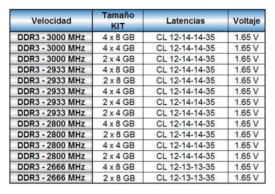 G.Skill TridentX a 3000 MHz 2