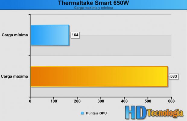 Consumo - Thermaltake SmartM 650W