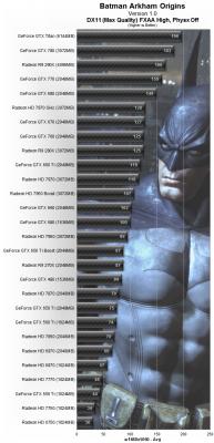 Arkham Origins testeado con 30 VGAs