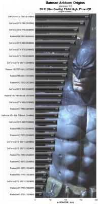 Arkham Origins testeado con 30 VGAs 2