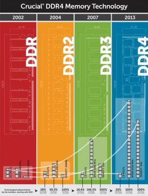 Crucial te muestra las diferencia entre DDR4 y la anteriores memorias