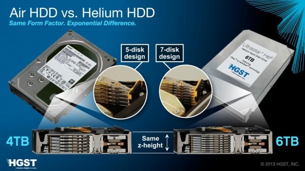 Disco de 6TB con helio