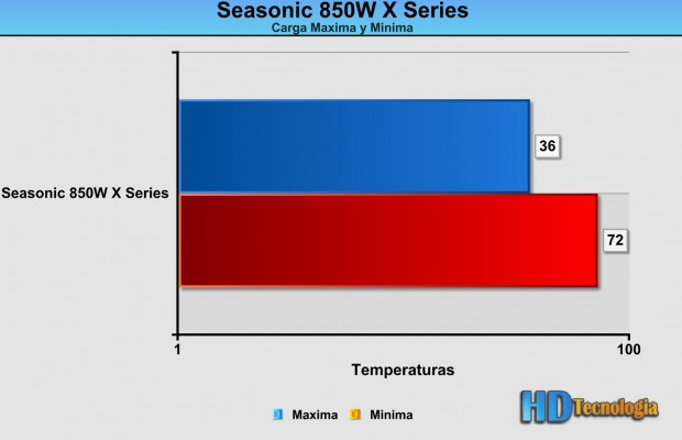 seasonic-850W-X-Series-test-2
