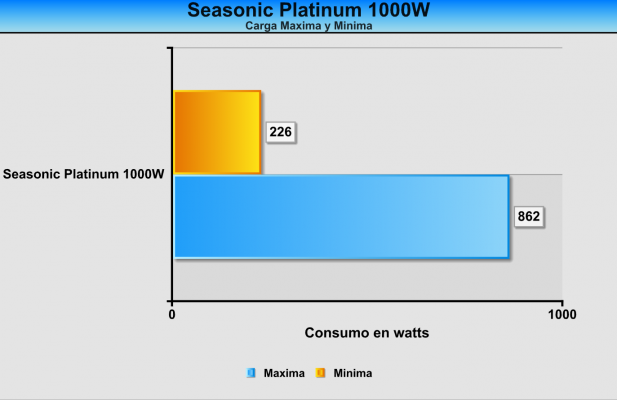 Consumo Seasonic Platinum 1000W