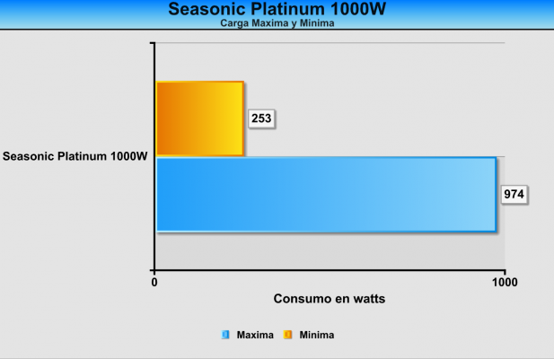 Consumo Seasonic Platinum 1000W OC