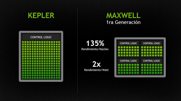 Comparación Kepler y Maxwell