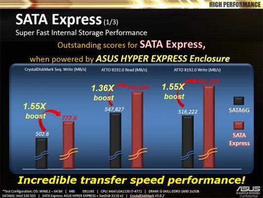 Demo de ASUS SSD HyperXpress-4