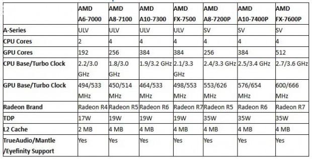 AMD APU Kaveri Mobile Confirmado