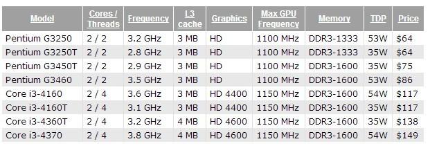 i3 y Pentium Haswell Refresh