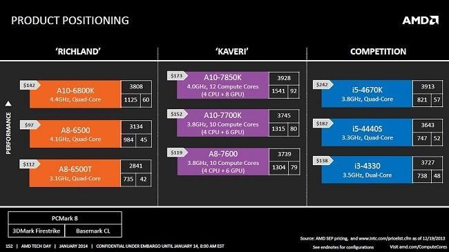 Arquitectura-AMD-A10-7850K-4