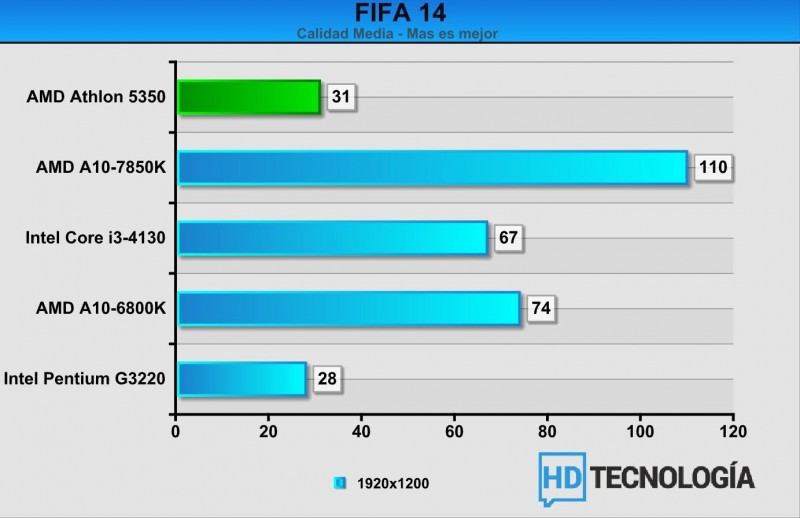 Benchmarks-AMD-Athlon-5350-11b