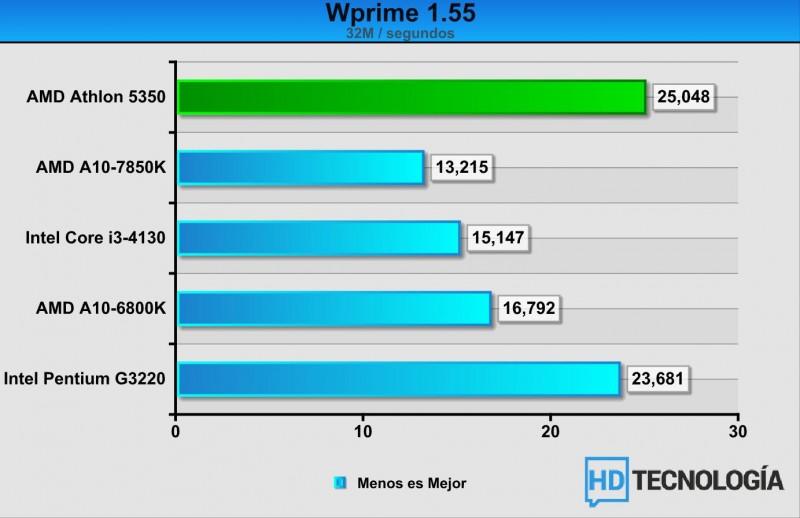 Benchmarks-AMD-Athlon-5350-4