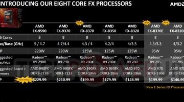 AMD hace oficial tres nuevos procesadores de ocho núcleos FX-8000