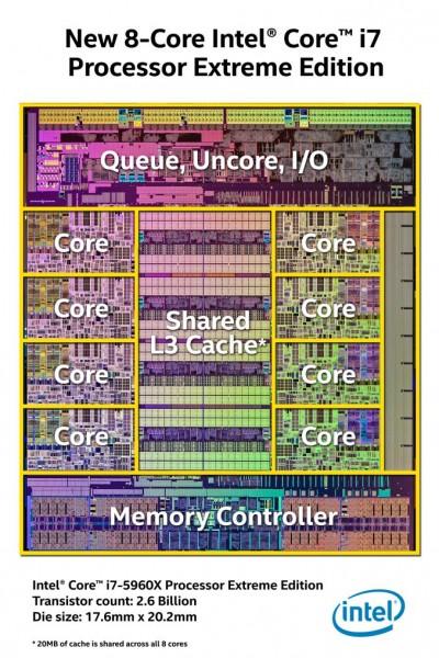 Arquitectura-Core-i7-5960X