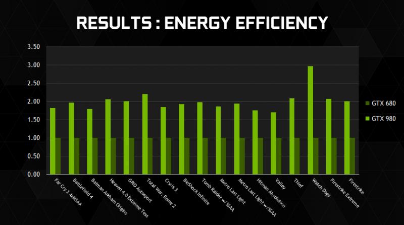 Características-Nvidia-GeForce-GTX-980-1