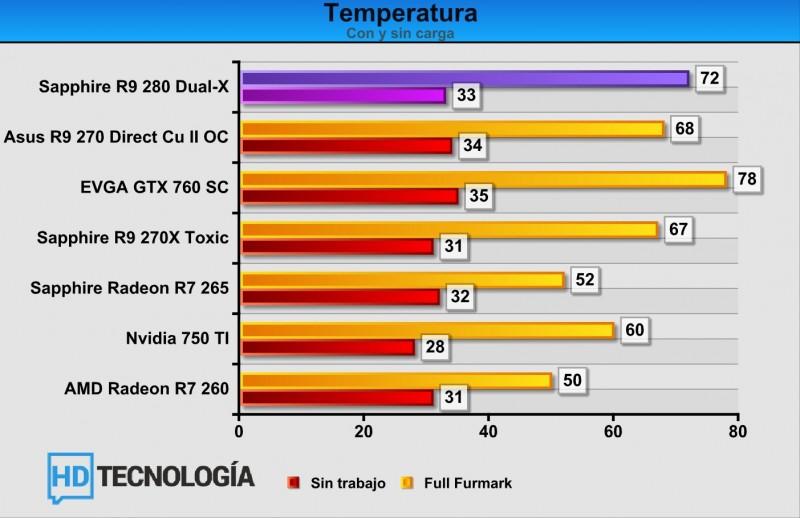 Temperaturas-Sapphire-dual-x-R9-280
