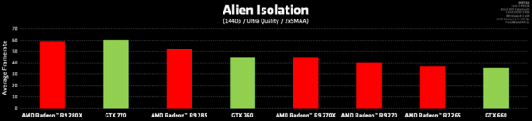 Alien-Isolation-rendimiento
