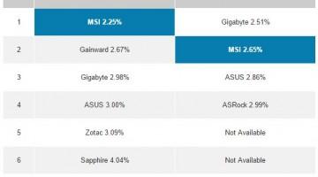 Gigabyte y MSI entre las tarjetas gráficas y placas madre mas fiables