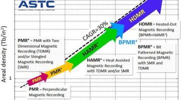 Hoja de ruta de HDD, predice discos duros de 100 TB para el 2025