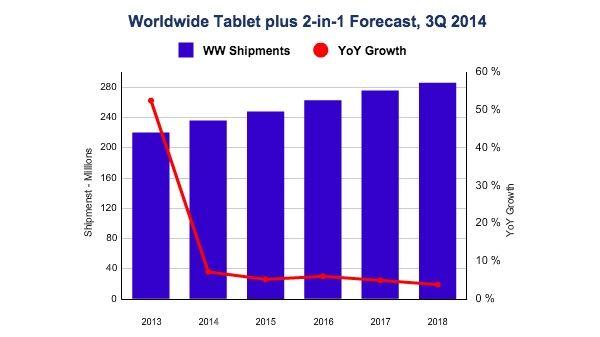 La caída en las ventas de Tablets