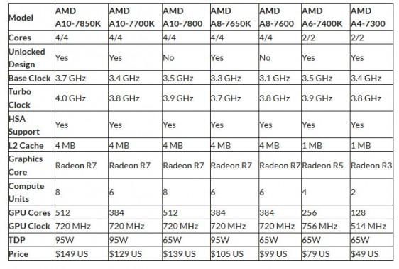 AMD anuncia su APU Kaveri A8-7650K-2