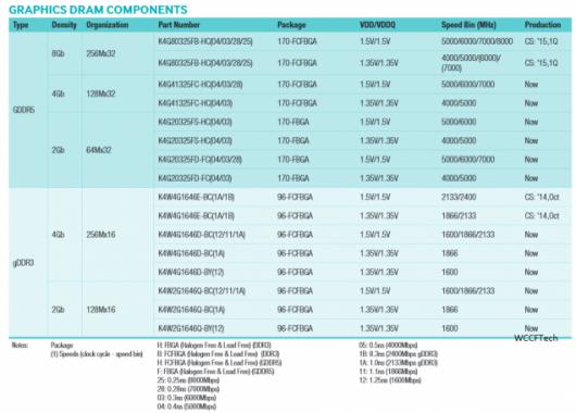 En el primer trimestre de 2015 llegaran las GTX 970 y 980 con 8GB de memoria