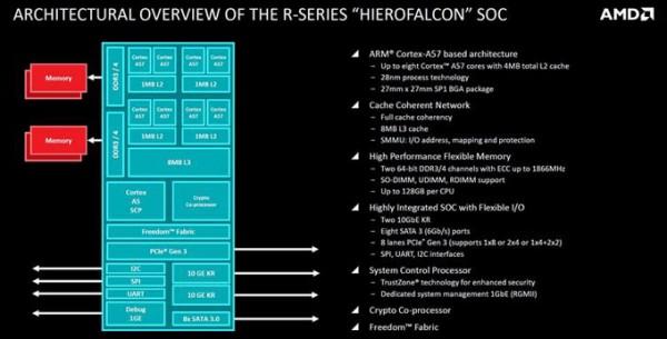 AMD lanzará Hierofalcon un Chips de 64 bits ARM para mediados de 2015-2