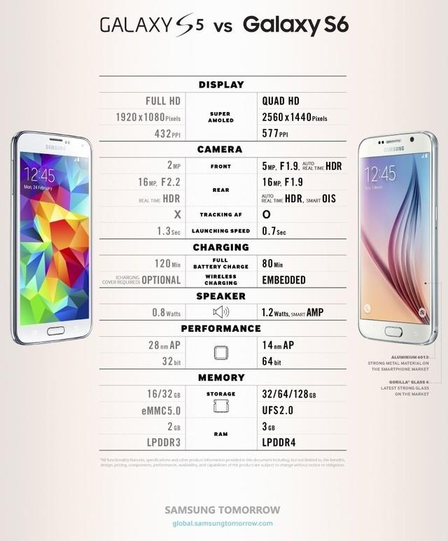 Samsung Galaxy S5 y Galaxy S6, diferencias