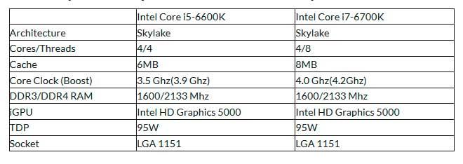 Intel-Skylake-Core-i7-6700k-y-Procesadores-i5-6600k-Especificaciones-filtradas-2