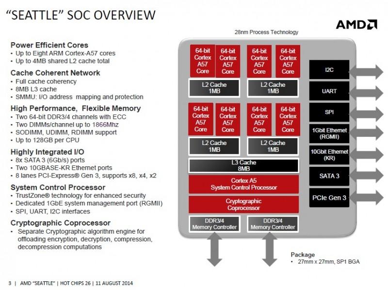 Primera CPU ARM de AMD comenzara su comercialización en la segunda mitad de 2015-2