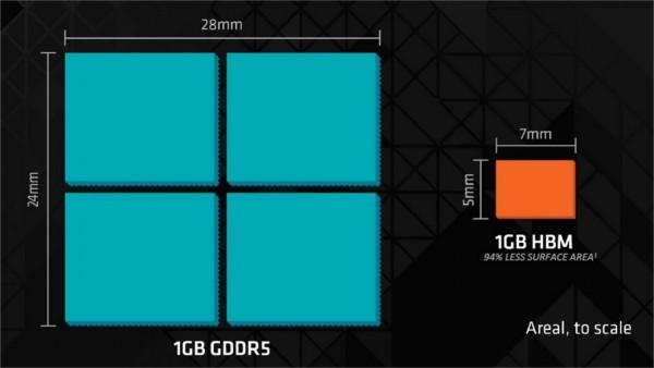 AMD explica como funcionan las memorias HBM-3