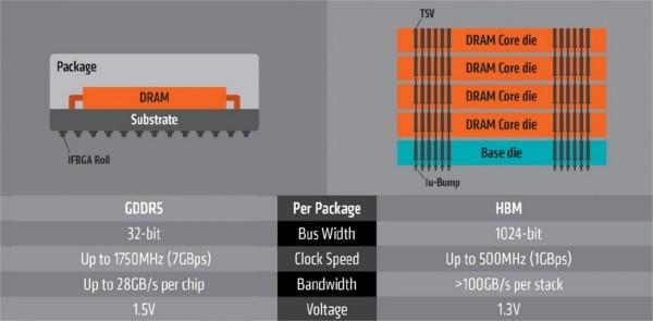 AMD explica como funcionan las memorias HBM-4