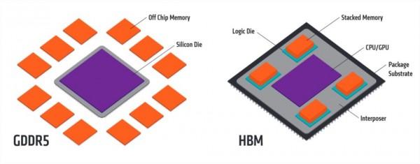 AMD explica como funcionan las memorias HBM