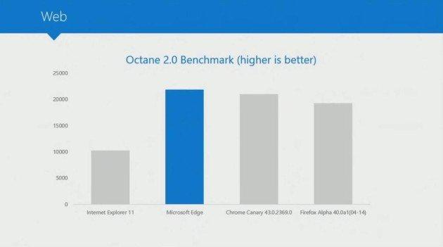Microsoft Edge el navegador mas rápido, BUILD 2015-3
