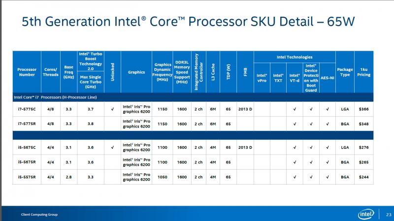 Intel lanza sus Core i7-5775C y Core i5-5675C, Computex 2015