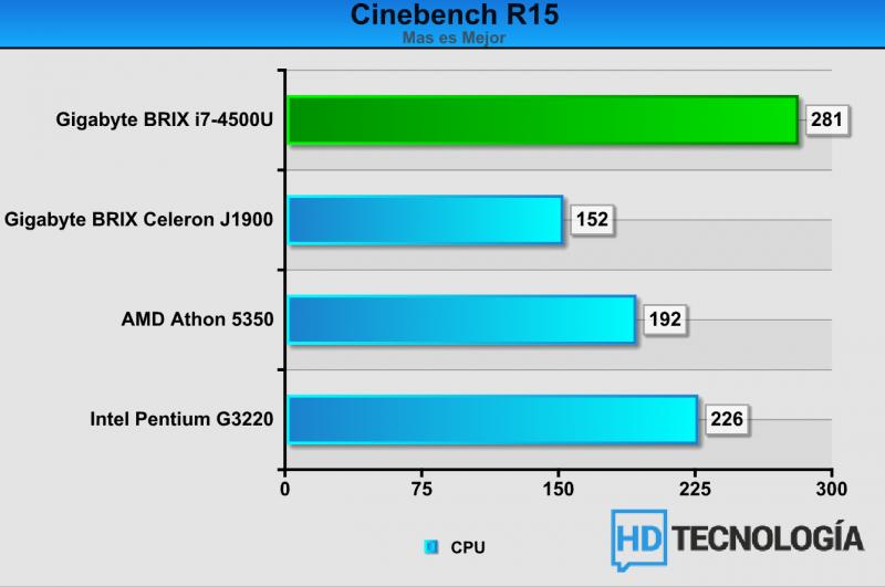 Benchmarks-BRIX-i7-4500U-1
