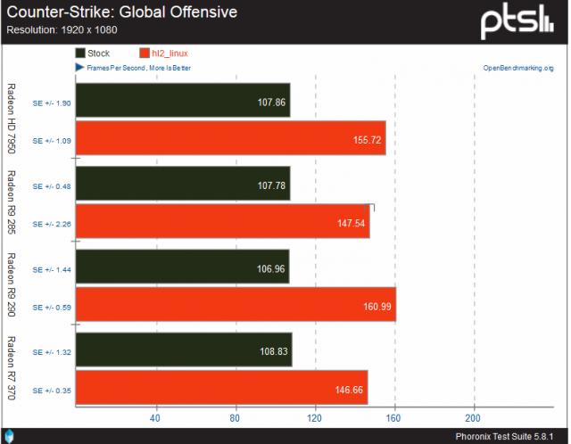 El rendimiento de la GPU de AMD en Linux puede mejorar su rendimiento si cambian el nombre de ciertos ejecutables