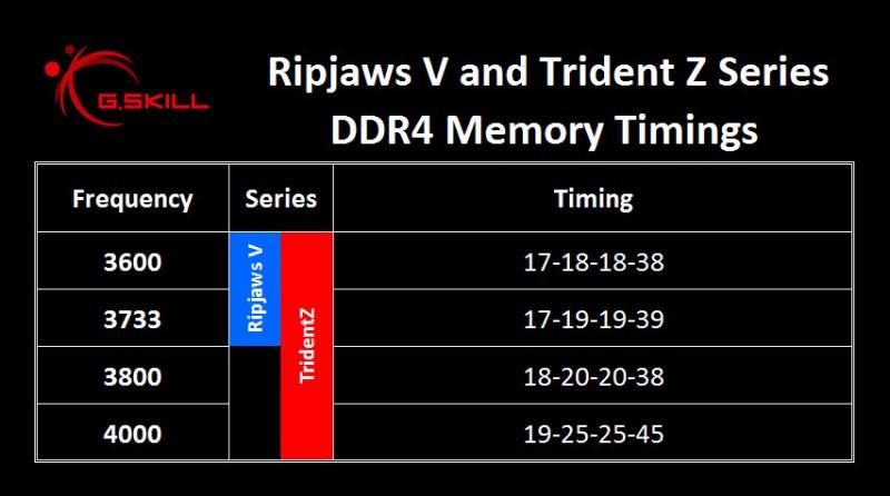 G.SKILL lanza sus nuevas memorias DDR4 Trident Z y Ripjaws V-7