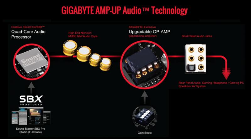 Características-Gigabyte-GA-Z170X-Gaming-7-3