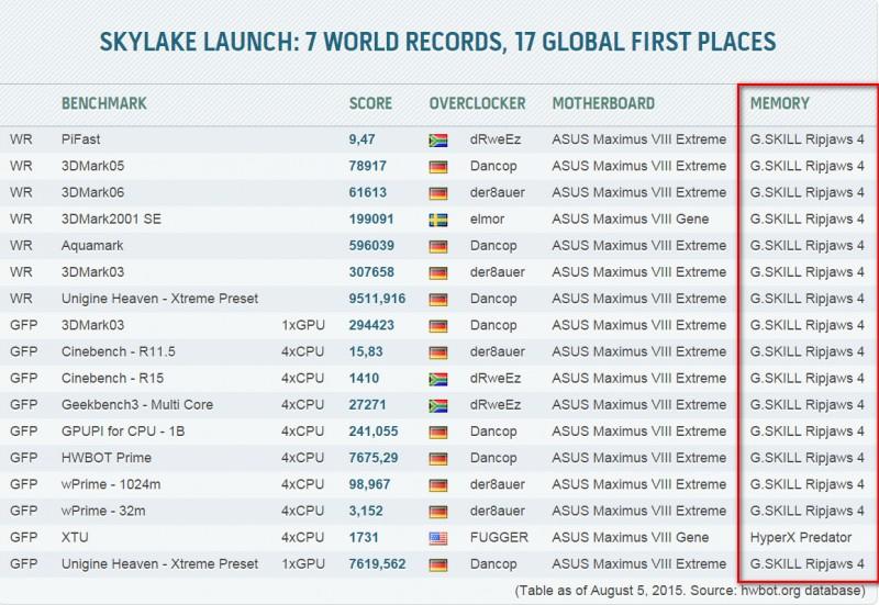 G.SKILL Logra Récord Mundial con sus memorias Ripjaws 4 a 4795.8MHz-2