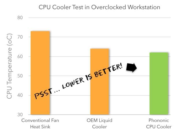 Phononic HEX 1.0, un nuevo sistema para refrigerar la CPU-3