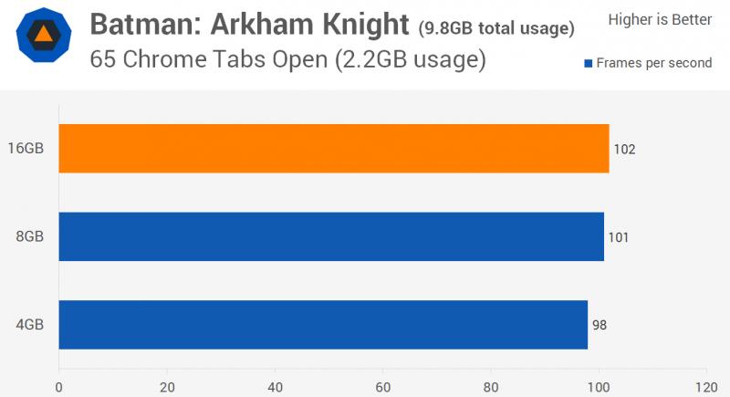 Te mostramos como rinde en juegos, 4 GB de memoria Ram, 8 GB y 16 GB en juegos -2