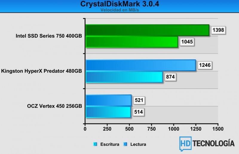 Benchs-SSD-Intel-750-SERIES-400GB-1