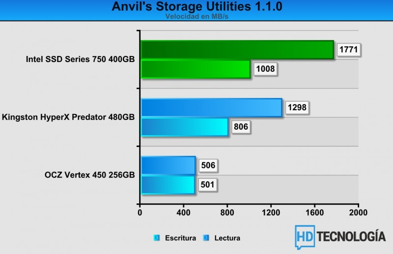 Benchs-SSD-Intel-750-SERIES-400GB-2