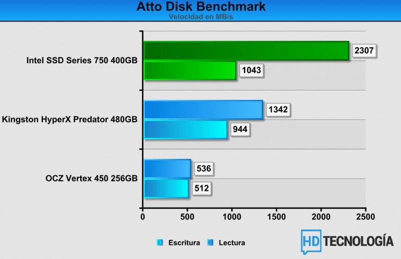 Benchs-SSD-Intel-750-SERIES-400GB-3
