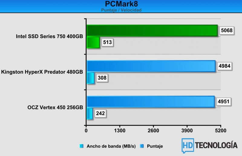 Benchs-SSD-Intel-750-SERIES-400GB-4