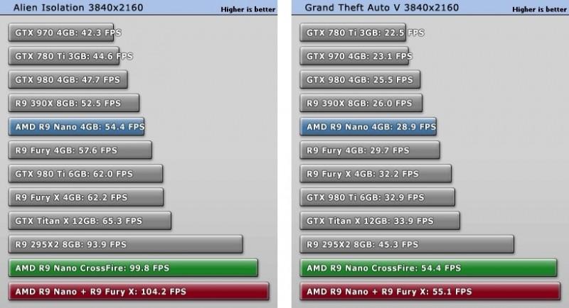 La R9 Nano en CrossFire tiene un rendimiento increíble-2